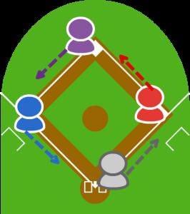(3)それぞれのランナーは次の塁に進む義務が発生