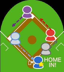 (4)三塁ランナーは元々タッチアップの準備をしていたため早急にスタートし、ホームイン