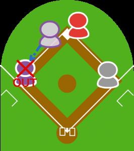 (5)二塁ランナーはスタートが遅れてしまい、三塁でフォースアウト