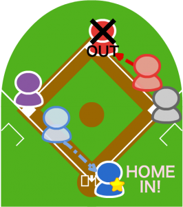 (4)しかしスタートが遅れてしまい一塁ランナーが二塁でフォースアウト。三塁ランナーはその間にホームイン。