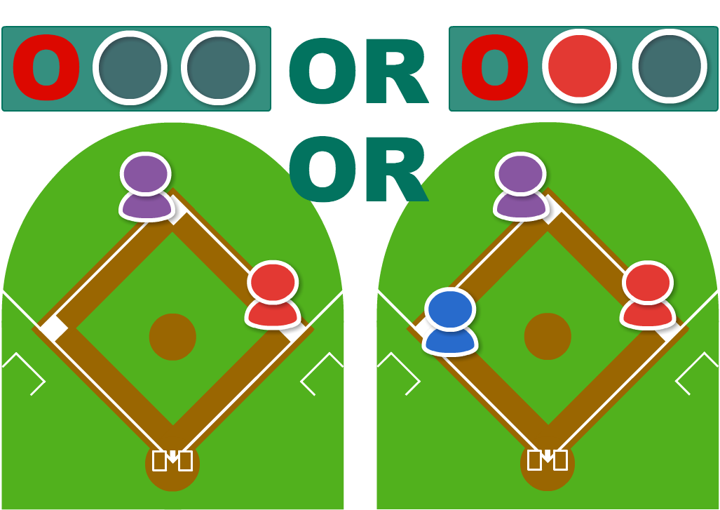 (1)無死または一死でランナーが一・二塁または満塁である。