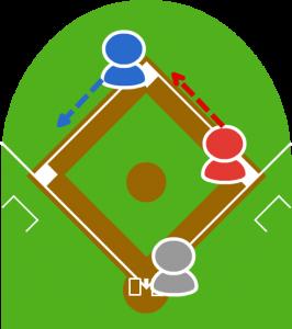 (2)内野ゴロを打つ。ランナーは次塁に走らなければならない