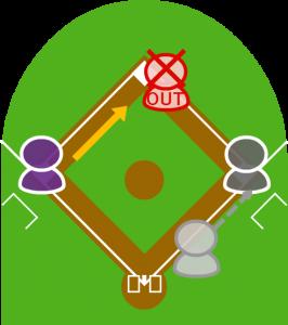 5.1塁走者は二塁でアウト。バッターは一塁セーフ