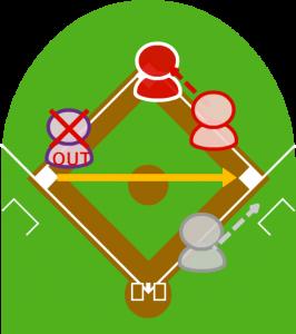 4.続けて二塁に送球しようとしたが、間に合わないと判断し、一塁に送球。