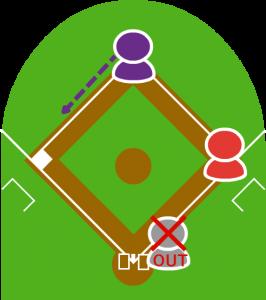3.二塁走者はリタッチして三塁に向かった。