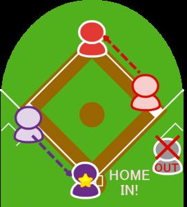 5.それを見た走者はそのままホームに進みホームイン。   1塁走者も二塁に進んだ。
