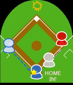 3.センターは打球を捕球したが、グラブから弾いて落としてしまった。   リタッチの準備をしていた三塁走者はホームに向かい、ホームイン。