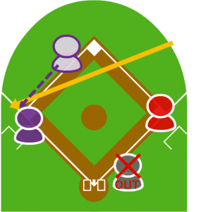 4.それを見たライトは三塁に送球。   しかし、大きくそれてサードは捕球できず、ファウルゾーンへ転がってしまった。