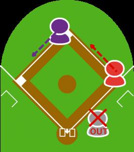5.それを見て1塁走者と2塁走者はタッチアップせずにそれぞれ次の塁に向かった。