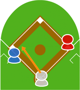 2.打者がサード方向にゴロを打った。
