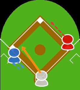 3.3塁走者はスタートしかけたが、打球を見て三塁に戻った。