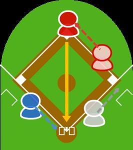 5.1塁走者は二塁セーフになり、セカンドは本塁に送球した。