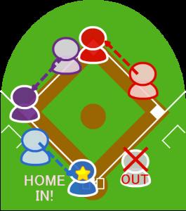 無死または一死では、三塁走者の得点は認められる