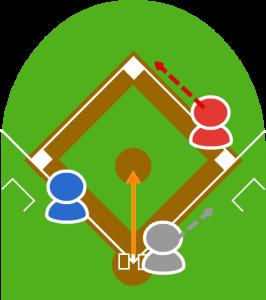 2.バントの打球がピッチャー前に転がり、1塁走者は次の塁に向かった。3塁走者は少しリードをとった。