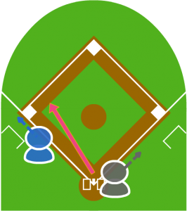 2.サードがこれを捕球し、本塁を伺ってる3塁走者を見た。3塁走者が三塁に戻った。