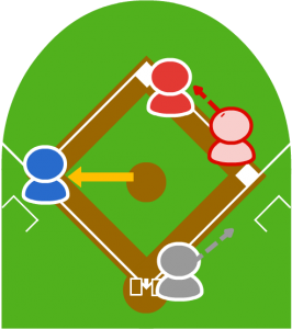 3.投手は3塁走者を刺そうと三塁に送球するが、3塁走者は普通に3塁に戻れセーフ。