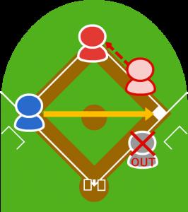 4.三塁手はすぐさま一塁に送球して打者走者はアウト。1塁走者は二塁でに到達。