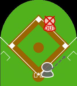 4.1塁走者は二塁でフォースアウトになった。
