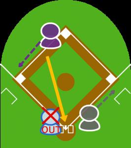 2.ショートが捕球。本塁に送球し、捕球したキャッチャーがタッチして3塁走者をアウトにした。