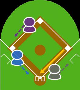 2.捕球したファーストが本塁に送球した。