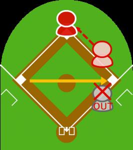 2.1塁走者が二塁に到達した。サードが捕球して一塁に送球し、打者走者がアウトになった。