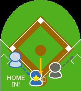 3.ピッチャーが捕球して本塁に送球したが、3塁走者の到達が早く、本塁セーフになった。