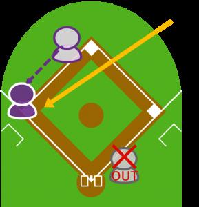 3.タッチアップした2塁走者がタッチされるより早く三塁に到達した。
