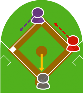 2.投球と同時に2塁走者がスタートし、それを見て1塁走者もスタートした。