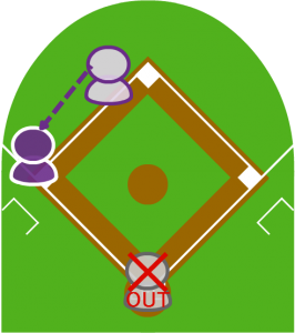 3.これを見た2塁走者が三塁に走り、無事到達した。キャッチャーが打者にタッチしアウトにした。