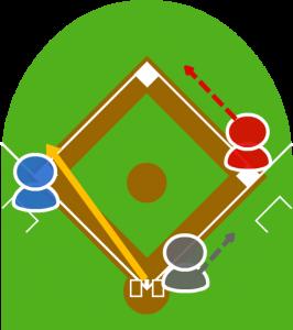 3.送球を受けたキャッチャーが三塁に送球したが、ボールは大きくそれレフト方向に転がった。3塁走者が無事三塁に戻った。