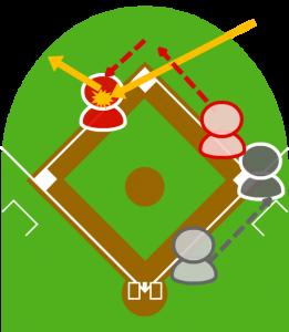 3.ライトがこの打球をつかみ、三塁へ送球。この打球が三塁に向かっていた1塁走者の背中に当たり、レフト方向に転がった。