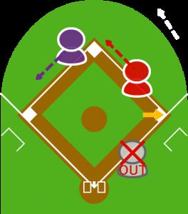 2.捕ったファーストが一塁を踏み、打者走者をアウトにした。