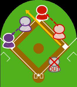 3.ファーストが二塁に送球したが、ボールは高くそれレフト方向に転がった。2塁走者と1塁走者はそれぞれ三塁・二塁に無事到達した。