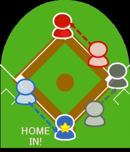 5.しかし3塁走者はうまく回り込み本塁セーフになった。1塁走者・打者走者も無事に先の塁に到達した。