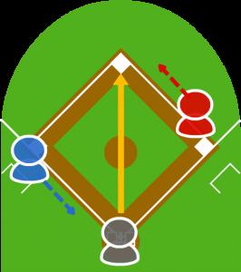 3.キャッチャーが捕球して二塁に送球した時、3塁走者がスタートをきった。