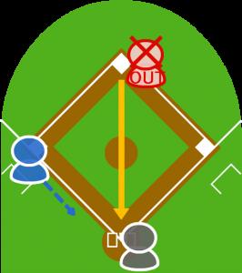 4.1塁走者が二塁寸前でタッチアウト。二塁手が本塁に送球した。