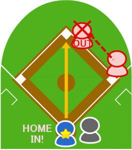 7.1塁走者も立ち上がって二塁に向かったが、キャッチャーが二塁に送球し、こちらはアウトになった。