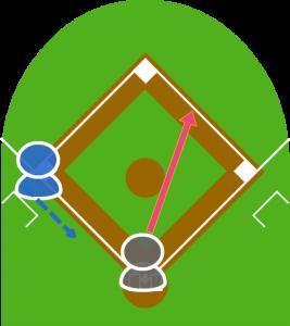 2.打者がセカンド方向にゴロを打ち、3塁走者は本塁に向かった。