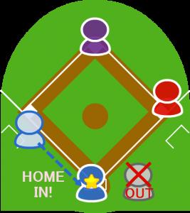 3.3塁走者はタッチアップして本塁に向かいホームインした。