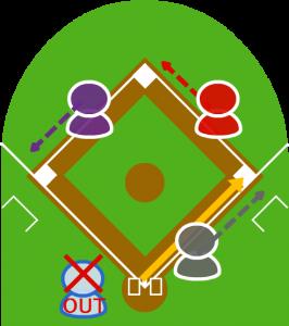 3.続いてキャッチャーが一塁に問題のない送球をした。しかし送球受けたファーストはベースを踏んでいなかった。