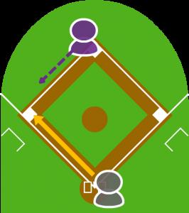 3.これを見た2塁走者は三塁に走った。ボールを拾ったキャッチャーは三塁に送球した。