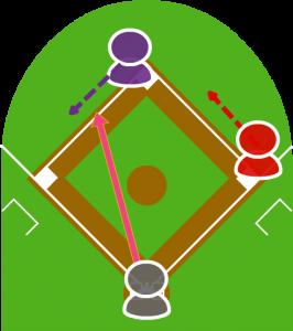 1.投球と同時に走者全員は走り始め、打者はショートゴロを打った。