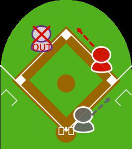 2.ショートが捕球し、目の前を走っていた2塁走者にタッチした。
