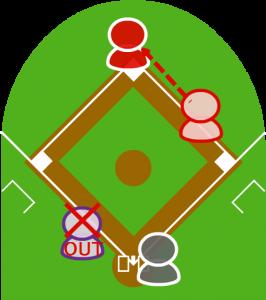 4.キャッチャーはボールを拾い、本塁に向かってきた走者を追いかけタッチした。