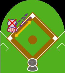 3.ランダウンプレーの末、三塁方向へ走る途中でタッチされアウトになった。