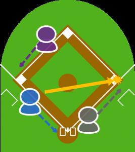 3.サードが捕球し一塁に送球したが、ファーストは捕球してグラブから落としてしまった。
