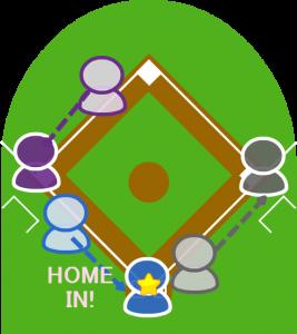 4.3塁走者は本塁に、2塁走者は三塁に進み、打者走者も一塁セーフになった。