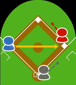 2.捕球したサードは3塁走者を見て一塁に送球した。