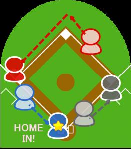 4.3塁走者はそれを見て本塁に向かいホームインし、1塁走者も二塁を回り三塁に到達した。
