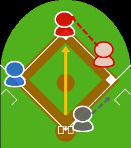 3.キャッチャーが捕球して二塁に送球した。1塁走者の到達が早く、二塁セーフになった。
